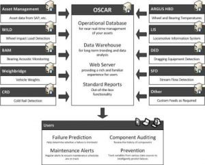 OSCAR - Predictive Condition Monitoring System
